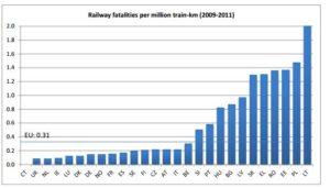 Trein in Spanje maar ook in Nederland erg veilig