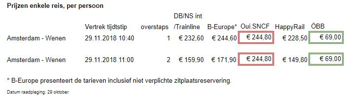wat kost treinkaartje amsterdam